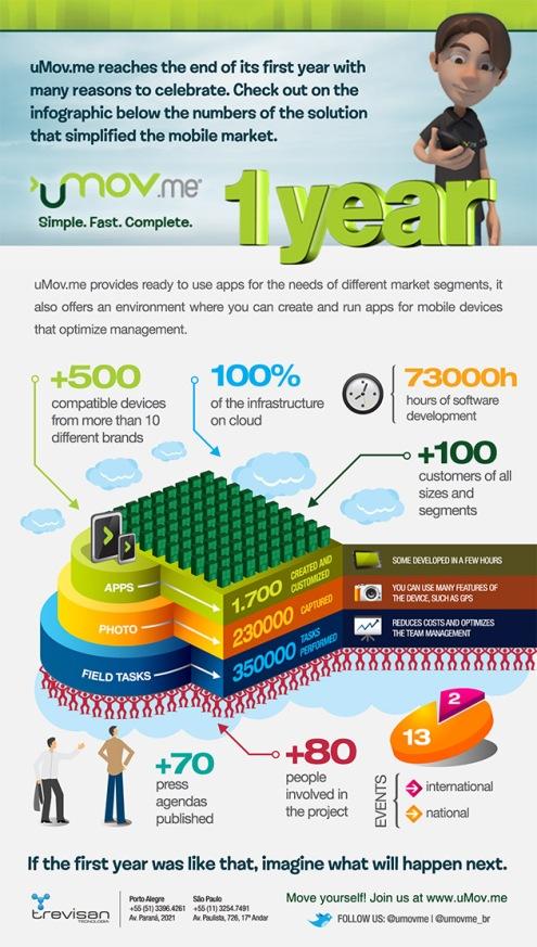 uMov.me infographic